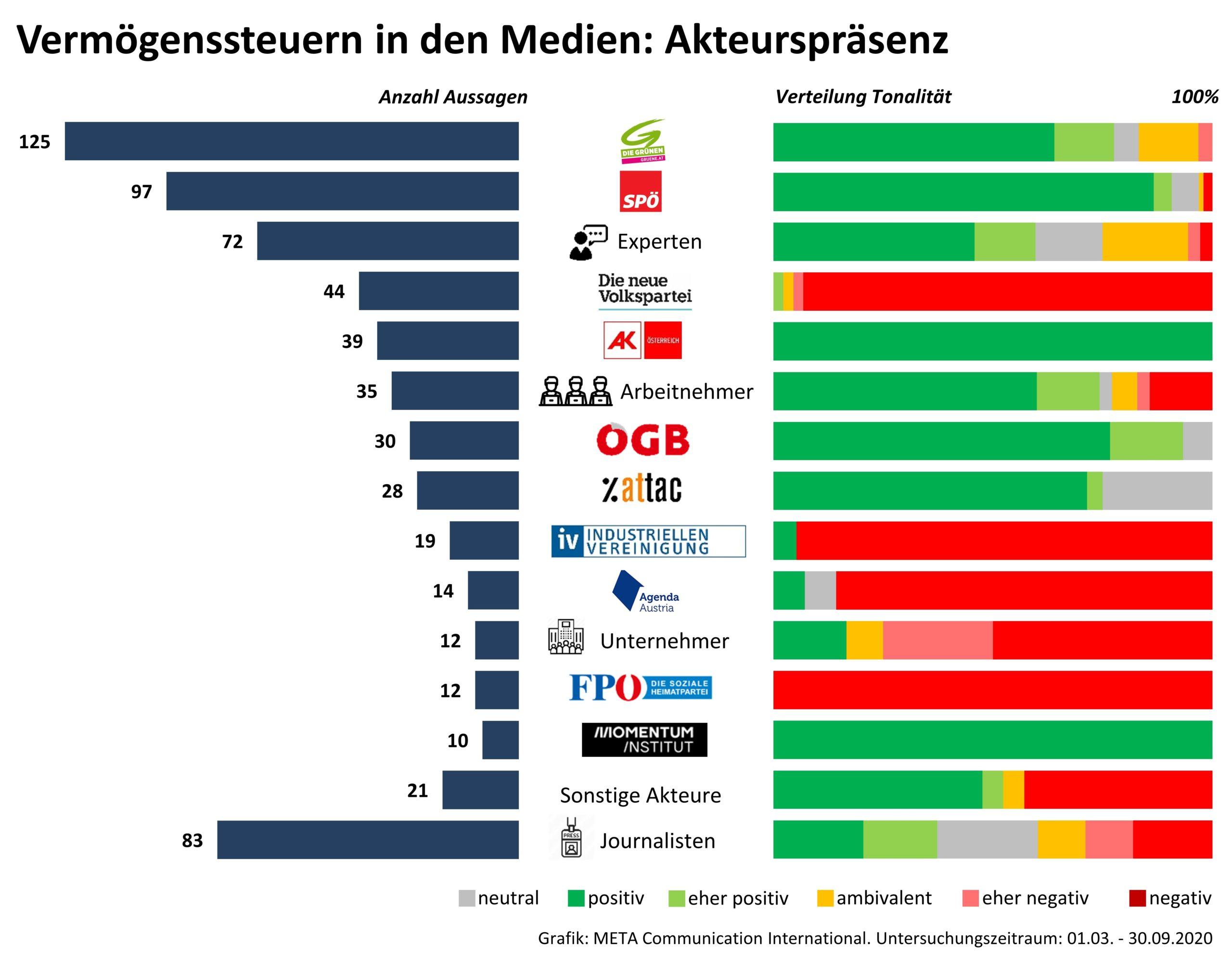 META_Vermoegenssteuer_Akteure