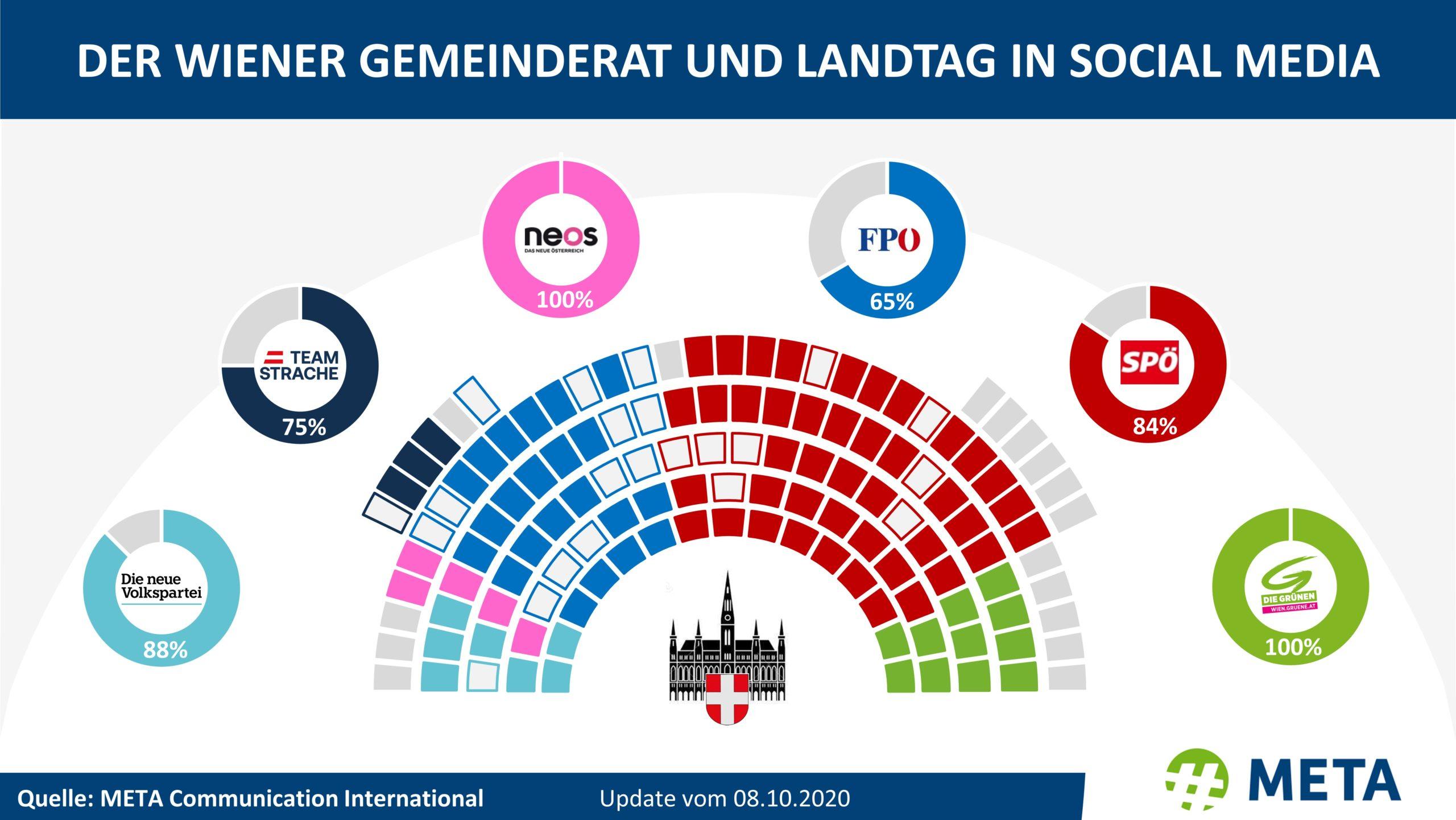 Statistik_Wienwahl_SocialMedia