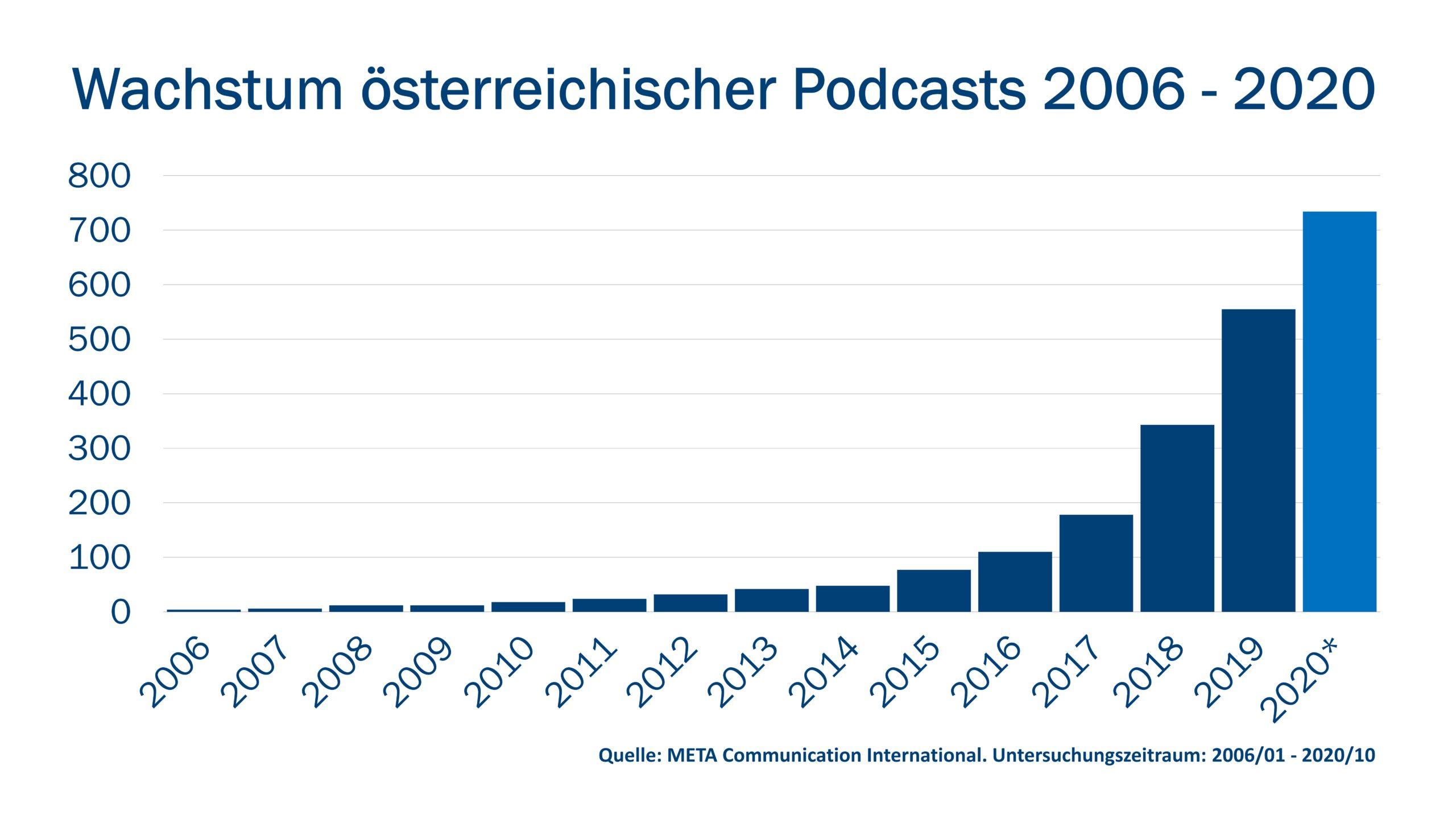 Podcast_Wachstum2020Grafik